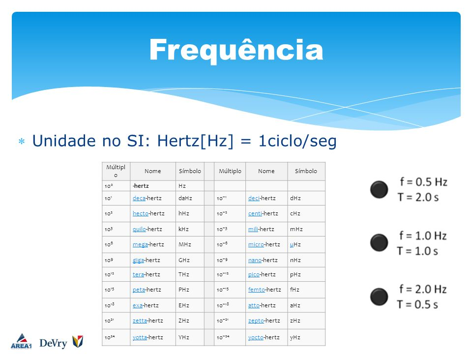 Frequência Unidade no SI: Hertz[Hz] = 1ciclo/seg Múltiplo Nome Símbolo